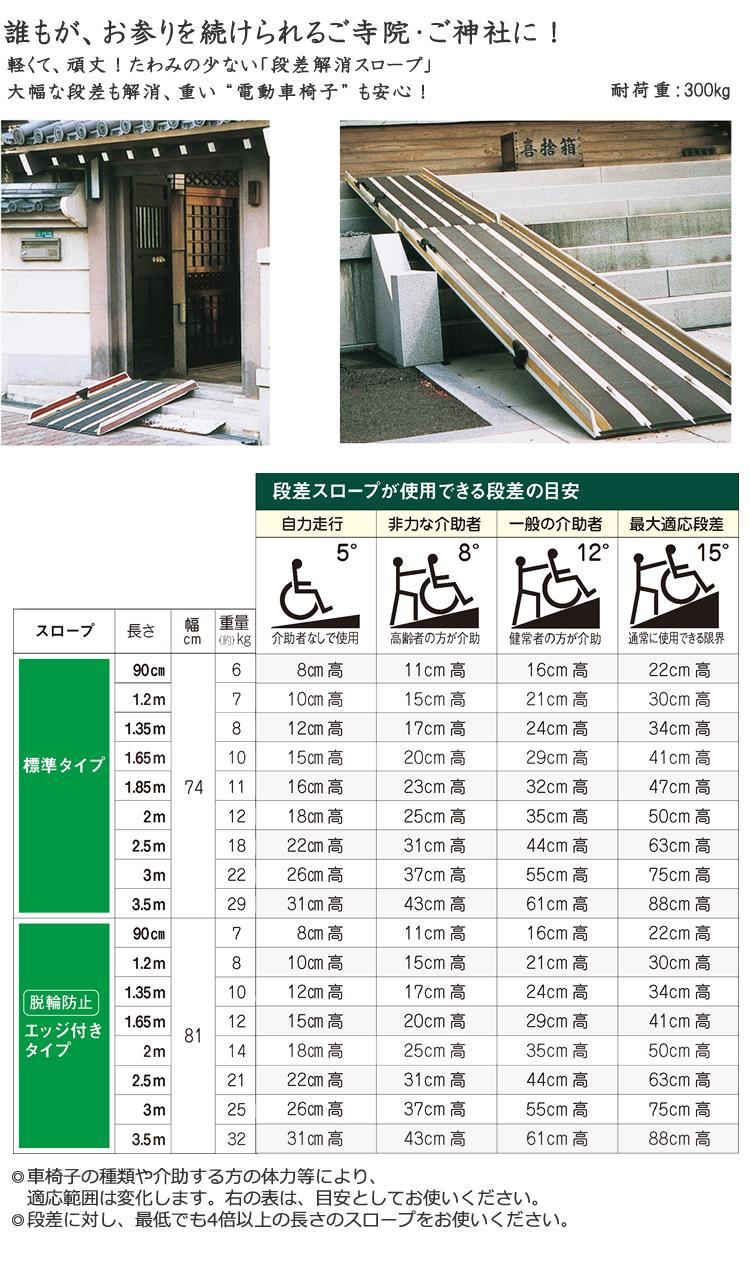 段差スロープが使用できる段差の目安